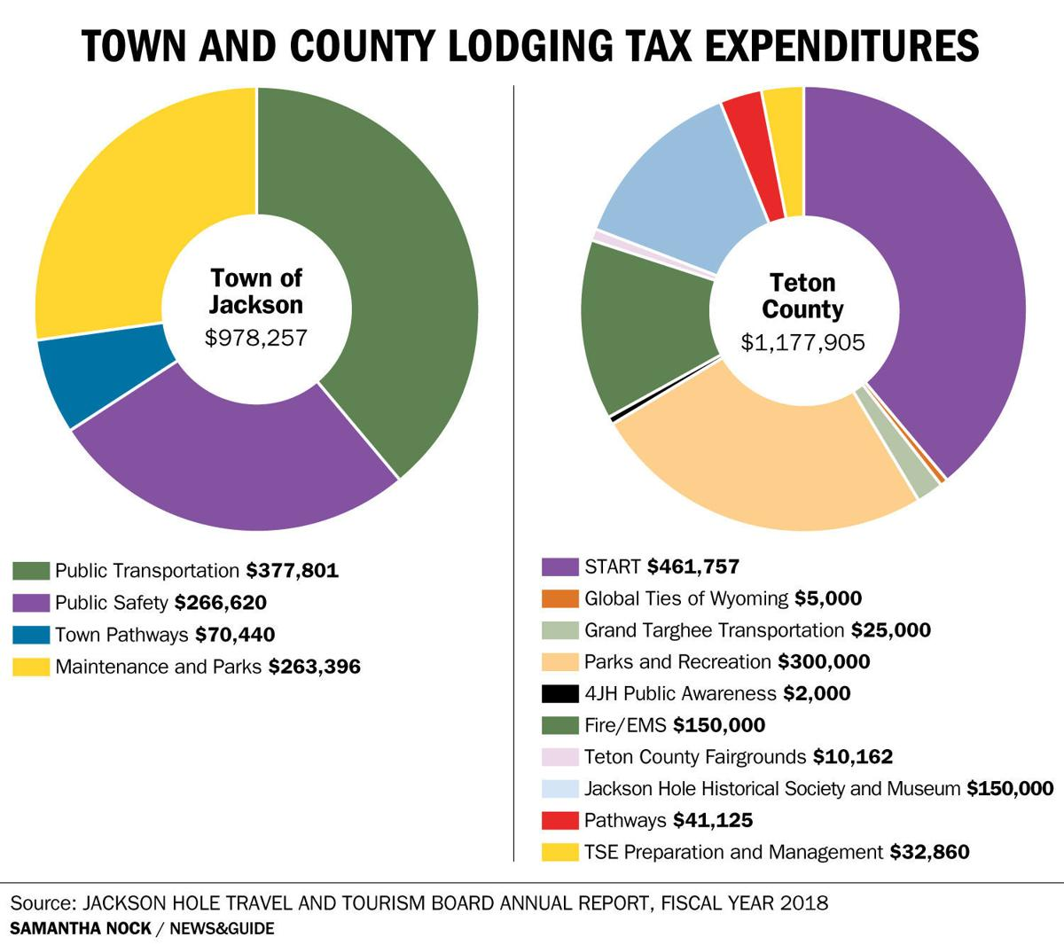 Town County Expenditures